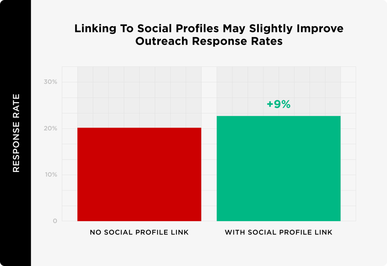 linking to social profiles may slightly improve outreach response rates